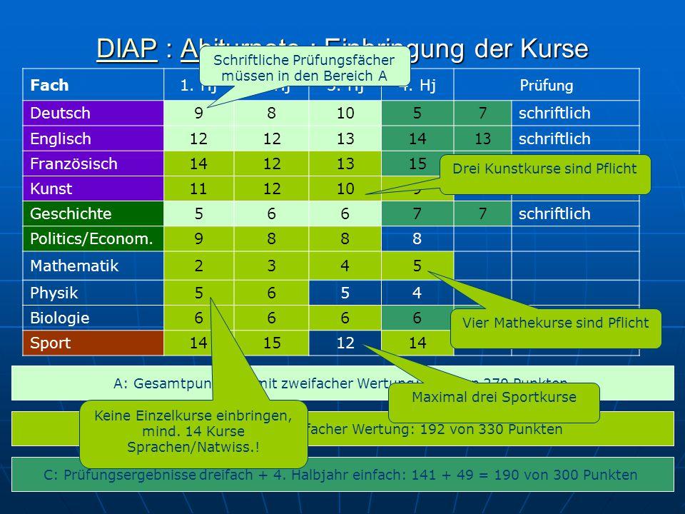 DIAPDIAP : Abiturnote : Einbringung der Kurse Abiturnote DIAPAbiturnote Fach1. Hj2. Hj3. Hj4. Hj Prüfung Deutsch98105 7 schriftlich Englisch12 1314 13