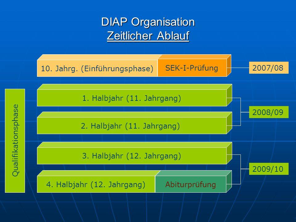 DIAP Organisation Zeitlicher Ablauf 10. Jahrg. (Einführungsphase) 1. Halbjahr (11. Jahrgang) 2. Halbjahr (11. Jahrgang) 3. Halbjahr (12. Jahrgang) 4.
