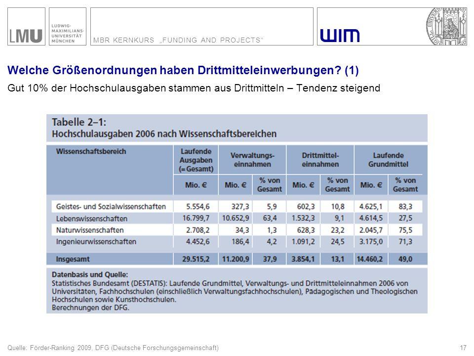 "MBR KERNKURS ""FUNDING AND PROJECTS"" 17 Welche Größenordnungen haben Drittmitteleinwerbungen? (1) Gut 10% der Hochschulausgaben stammen aus Drittmittel"