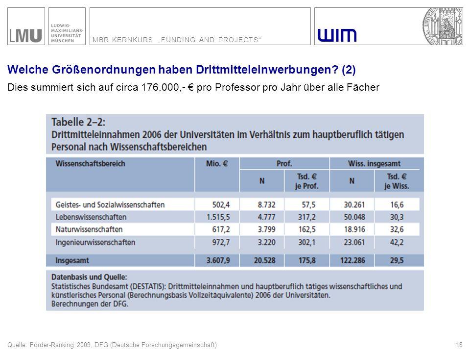 """MBR KERNKURS """"FUNDING AND PROJECTS"""" 18 Welche Größenordnungen haben Drittmitteleinwerbungen? (2) Dies summiert sich auf circa 176.000,- € pro Professo"""