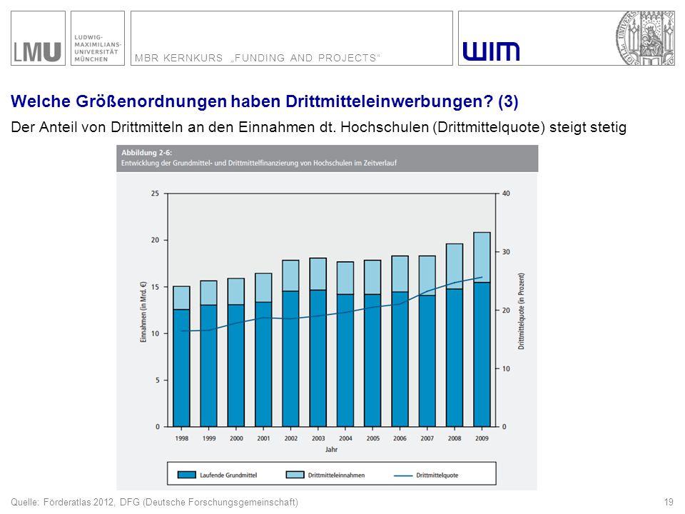 "MBR KERNKURS ""FUNDING AND PROJECTS"" Welche Größenordnungen haben Drittmitteleinwerbungen? (3) 19 Quelle: Förderatlas 2012, DFG (Deutsche Forschungsgem"