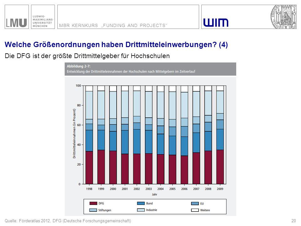 """MBR KERNKURS """"FUNDING AND PROJECTS"""" Die DFG ist der größte Drittmittelgeber für Hochschulen Welche Größenordnungen haben Drittmitteleinwerbungen? (4)"""