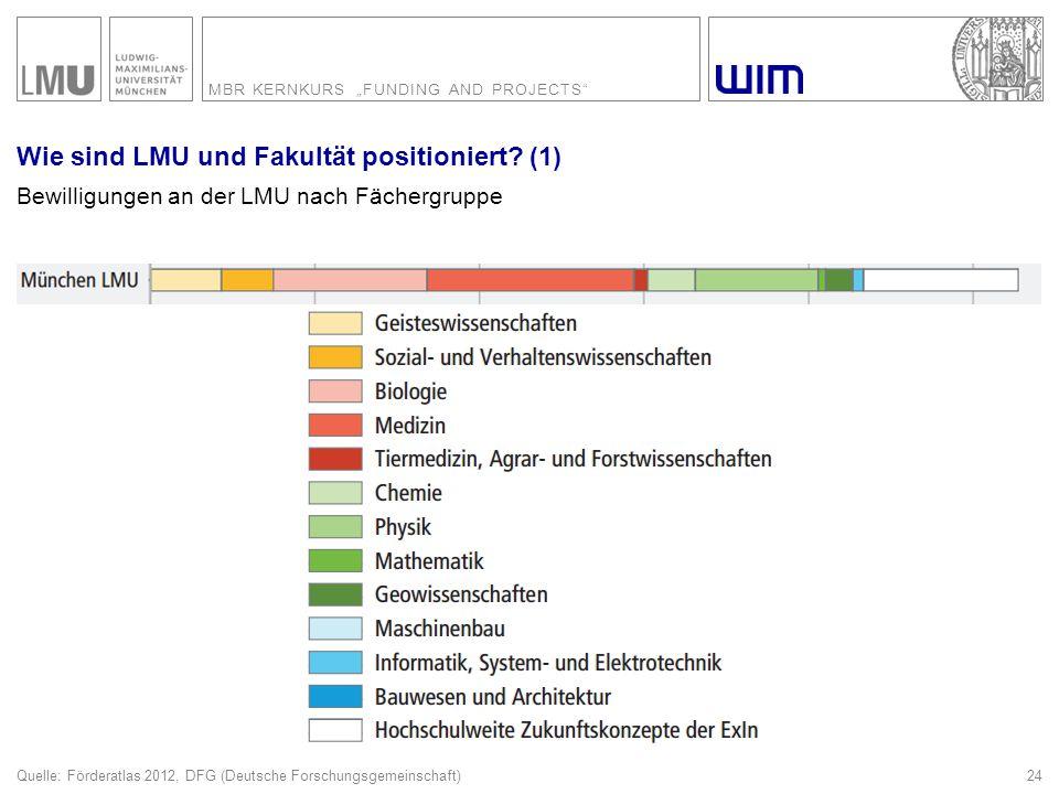 "MBR KERNKURS ""FUNDING AND PROJECTS"" 24 Wie sind LMU und Fakultät positioniert? (1) Bewilligungen an der LMU nach Fächergruppe Quelle: Förderatlas 2012"