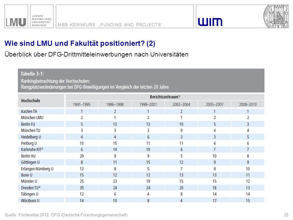 """MBR KERNKURS """"FUNDING AND PROJECTS"""" 25 Wie sind LMU und Fakultät positioniert? (2) Überblick über DFG-Drittmitteleinwerbungen nach Universitäten Quell"""