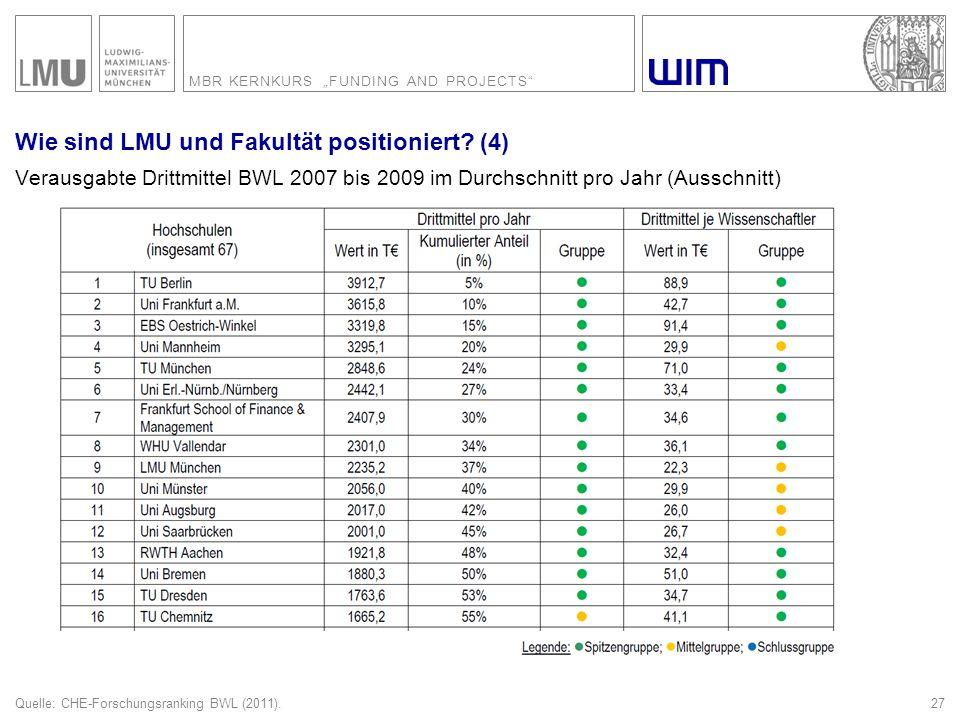 """MBR KERNKURS """"FUNDING AND PROJECTS"""" 27 Wie sind LMU und Fakultät positioniert? (4) Verausgabte Drittmittel BWL 2007 bis 2009 im Durchschnitt pro Jahr"""
