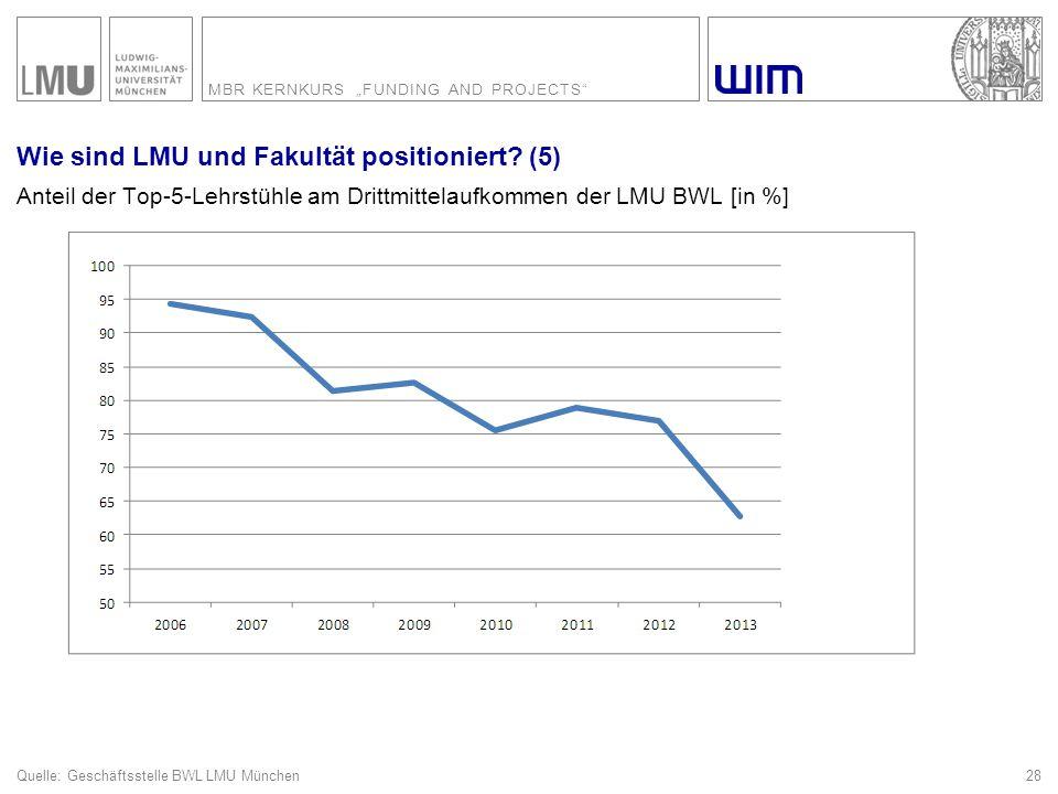 "MBR KERNKURS ""FUNDING AND PROJECTS"" 28 Wie sind LMU und Fakultät positioniert? (5) Anteil der Top-5-Lehrstühle am Drittmittelaufkommen der LMU BWL [in"