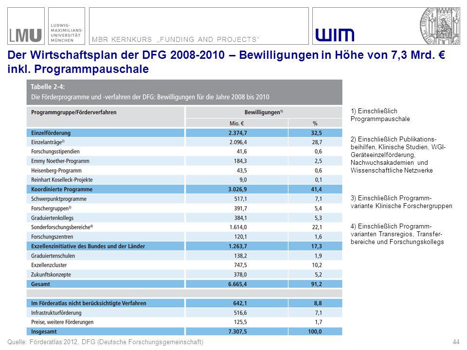 """MBR KERNKURS """"FUNDING AND PROJECTS"""" 44 Der Wirtschaftsplan der DFG 2008-2010 – Bewilligungen in Höhe von 7,3 Mrd. € inkl. Programmpauschale Quelle: Fö"""