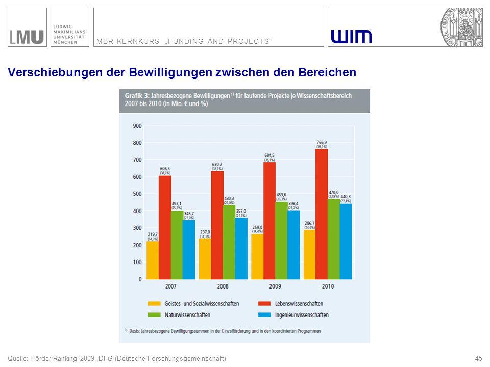 """MBR KERNKURS """"FUNDING AND PROJECTS"""" 45 Verschiebungen der Bewilligungen zwischen den Bereichen Quelle: Förder-Ranking 2009, DFG (Deutsche Forschungsge"""