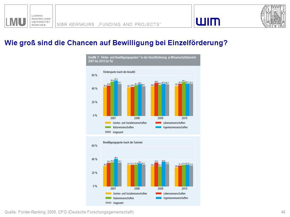 """MBR KERNKURS """"FUNDING AND PROJECTS"""" 46 Wie groß sind die Chancen auf Bewilligung bei Einzelförderung? Quelle: Förder-Ranking 2009, DFG (Deutsche Forsc"""