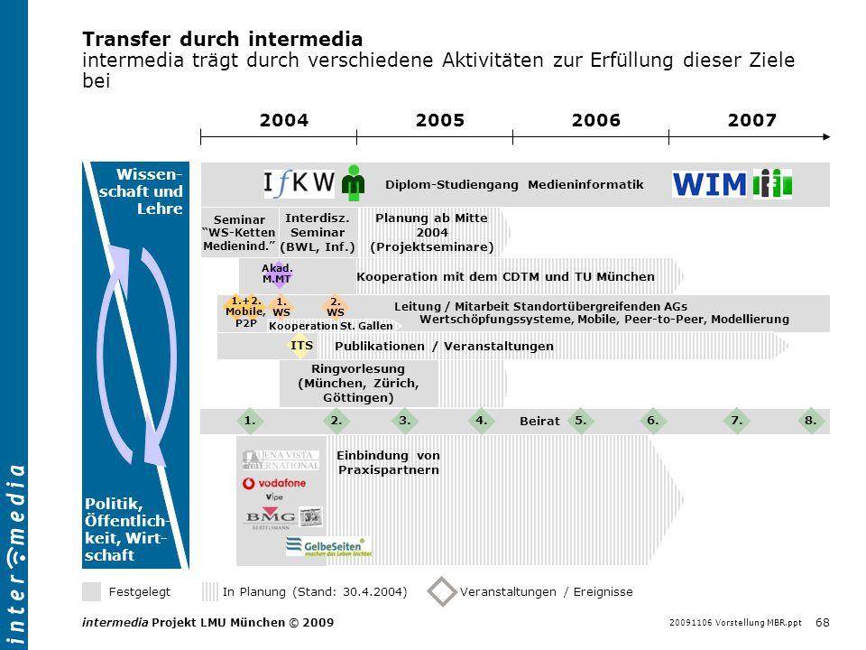 20091106 Vorstellung MBR.ppt 68 intermedia Projekt LMU München © 2009 Wissen- schaft und Lehre Politik, Öffentlich- keit, Wirt- schaft Transfer durch