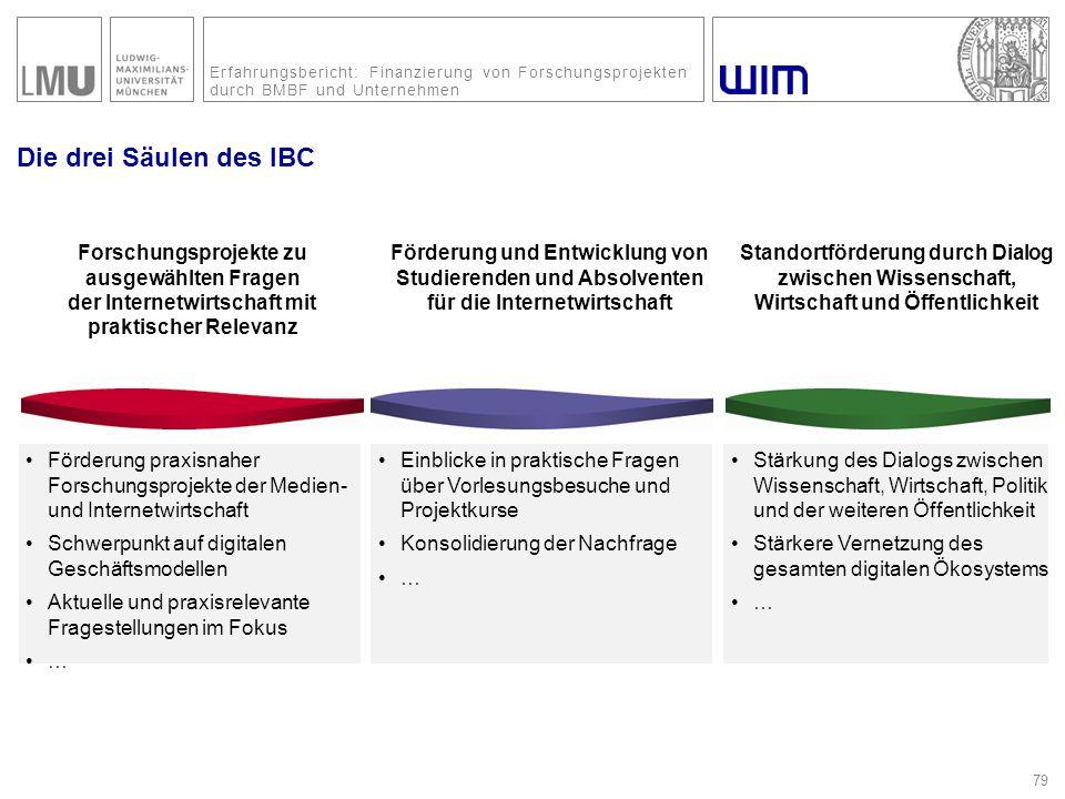 Erfahrungsbericht: Finanzierung von Forschungsprojekten durch BMBF und Unternehmen Die drei Säulen des IBC 79 Förderung praxisnaher Forschungsprojekte