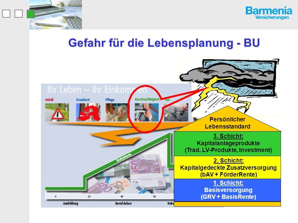 Gefahr für die Lebensplanung - BU 1. Schicht: Basisversorgung (GRV + BasisRente) 2. Schicht: Kapitalgedeckte Zusatzversorgung (bAV + FörderRente) 3. S