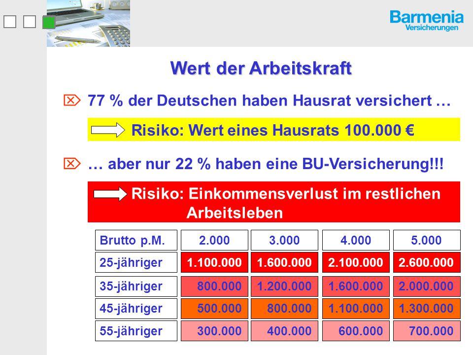  77 % der Deutschen haben Hausrat versichert … Wert der Arbeitskraft 25-jähriger 35-jähriger 45-jähriger 55-jähriger Brutto p.M.2.000 1.100.000 800.0