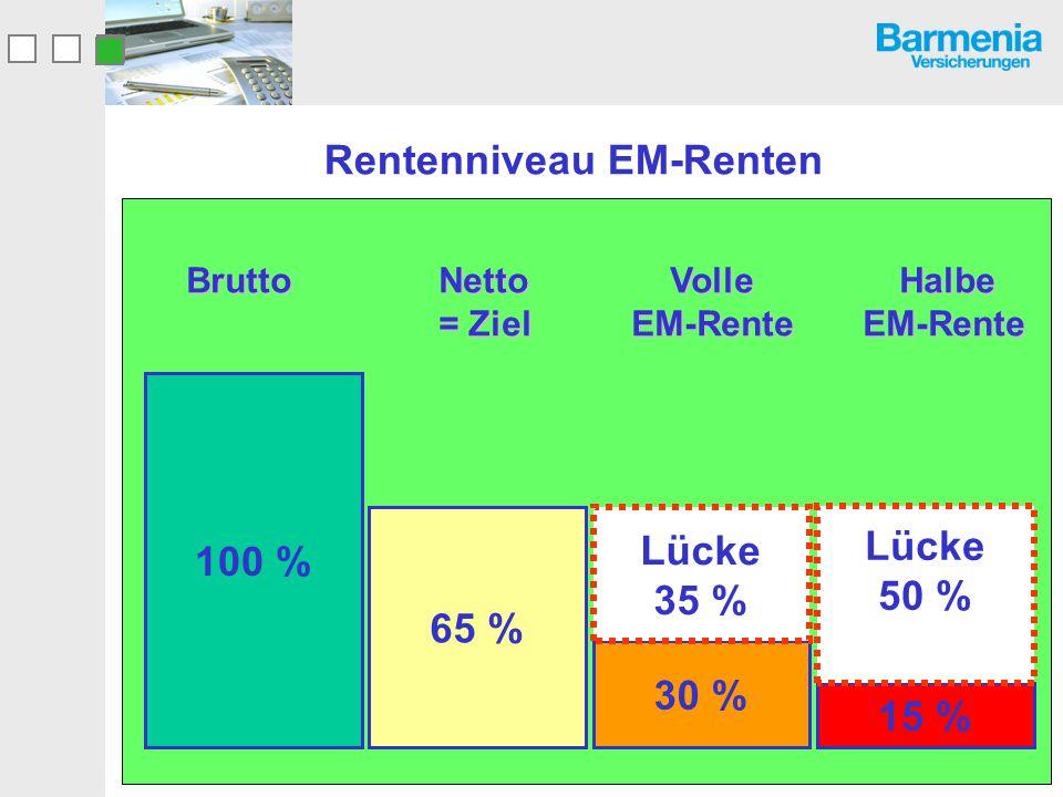 Brutto Netto Volle Halbe = Ziel EM-Rente EM-Rente Brutto Netto Volle Halbe = Ziel EM-Rente EM-Rente Rentenniveau EM-Renten 100 % 65 % 30 % 15 % Lücke
