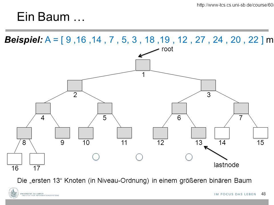 """… mit Werten 49 9 9 1 A [1..13] in den """"ersten 13 Knoten eines größeren binären Baums 14 3 lastnode 16 2 7 7 4 19 8 12 9 16 17 5 5 5 27 10 24 11 3 3 6 20 12 22 13 18 7 1415 Beispiel: A = [ 9,16,14, 7, 5, 3, 18,19, 12, 27, 24, 20, 22 ] mit n = 13 http://www-tcs.cs.uni-sb.de/course/60/"""