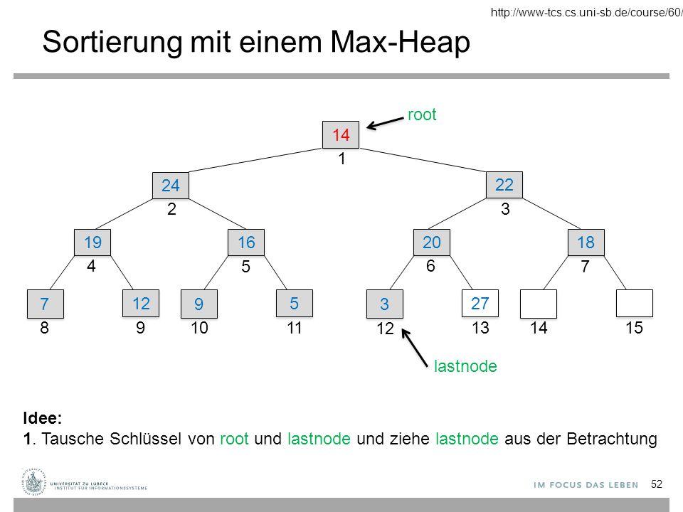 Sortierung mit einem Max-Heap 14 1 22 3 24 2 19 4 7 7 8 12 9 16 5 9 9 10 5 5 11 20 6 3 3 12 27 13 18 7 1415 root lastnode Idee: 1.Tausche Schlüssel von root und lastnode und ziehe lastnode aus der Betrachtung 2.Mache den Beinahe-Max-Heap (die Max-Heap-Eigenschaft ist bei der Wurzel verletzt) zu einem Max-Heap 53 http://www-tcs.cs.uni-sb.de/course/60/