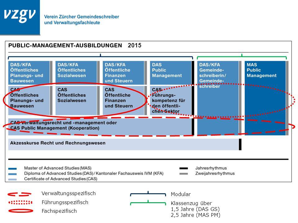 Verwaltungsspezifisch Führungsspezifisch Fachspezifisch Modular Klassenzug über 1,5 Jahre (DAS GS) 2,5 Jahre (MAS PM) 2015
