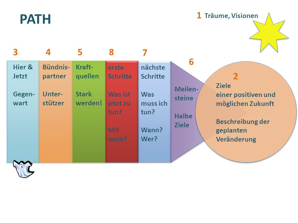 PATH Träume, Visionen Ziele einer positiven und möglichen Zukunft Beschreibung der geplanten Veränderung 1 2 Hier & Jetzt Gegen- wart Bündnis- partner
