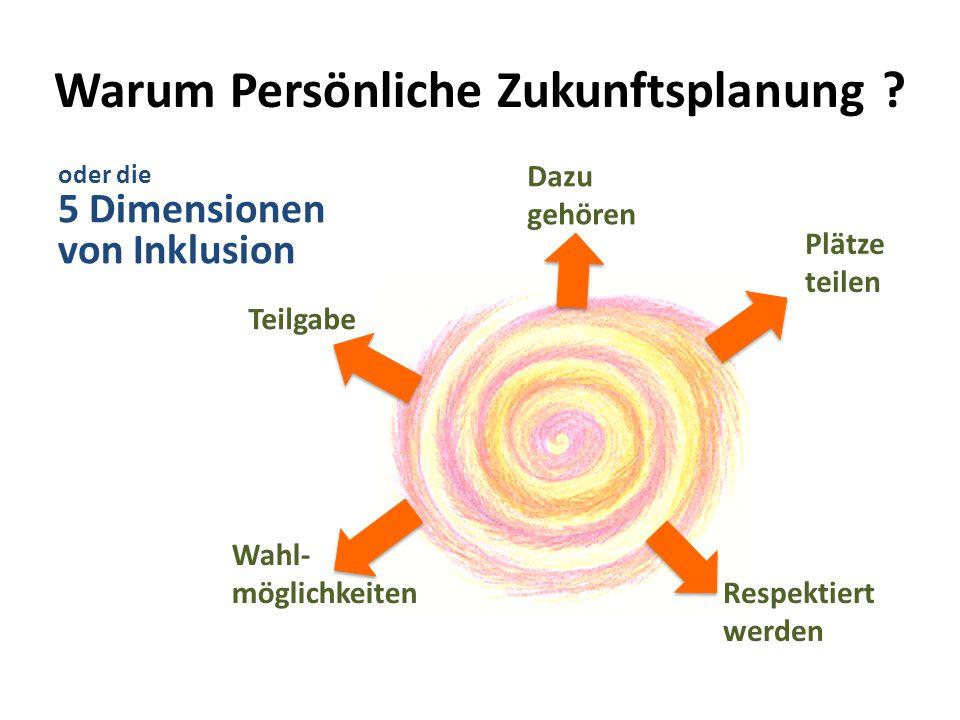 Warum Persönliche Zukunftsplanung ? Teilgabe Dazu gehören Plätze teilen Respektiert werden Wahl- möglichkeiten oder die 5 Dimensionen von Inklusion