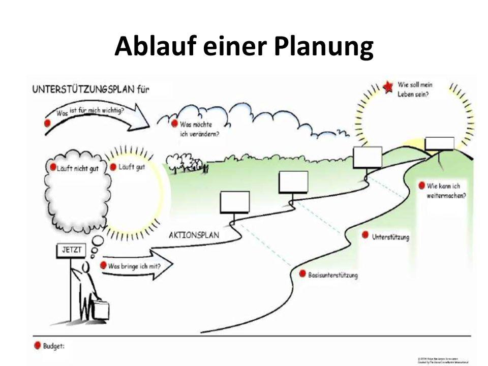 Ablauf einer Planung