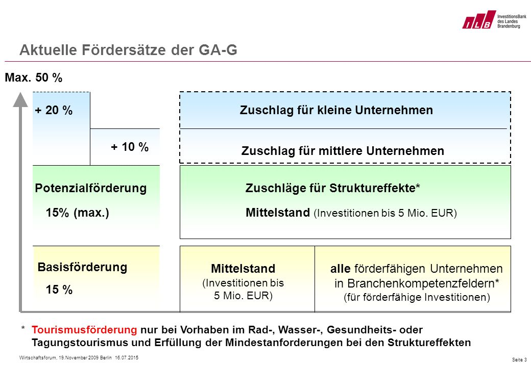 Wirtschaftsforum, 19.November 2009 Berlin 16.07.2015 Seite 3 Aktuelle Fördersätze der GA-G * Tourismusförderung nur bei Vorhaben im Rad-, Wasser-, Gesundheits- oder Tagungstourismus und Erfüllung der Mindestanforderungen bei den Struktureffekten alle förderfähigen Unternehmen in Branchenkompetenzfeldern* (für förderfähige Investitionen) Basisförderung 15 % Mittelstand (Investitionen bis 5 Mio.