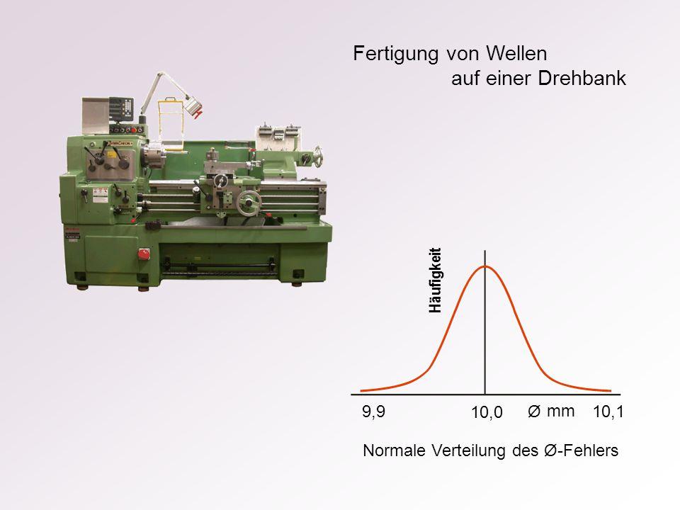 Fertigung von Wellen auf einer Drehbank Normale Verteilung des Ø-Fehlers 10,0 10,1 9,9 mm Ø Häufigkeit