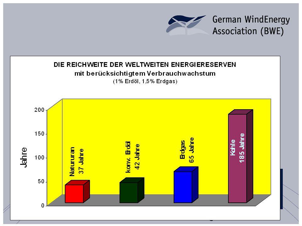 Windenergie Weltmarkt - 2005 Exportanteil am Gesamtumsatz der deutschen Windbranche: 71% Stand: 2006 Quelle: DEWI