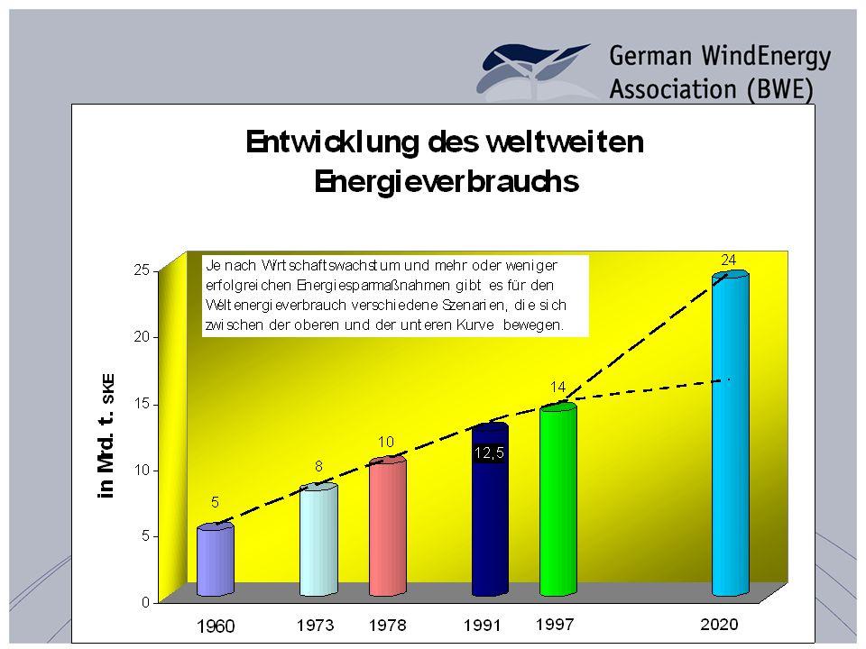 Windenergie weltweit – die zehn wichtigsten Märkte Quelle: GWEC 2006 Quelle: GWEC / EWEA 2006