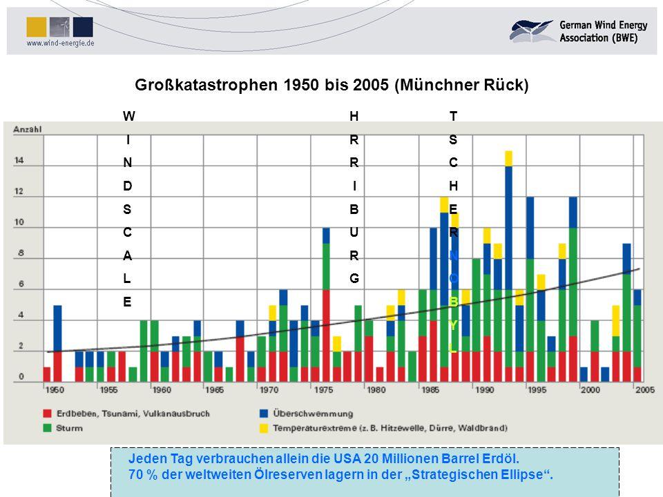 Realistisches Ausbauziel bis 2020: Erstbebauung:ca.