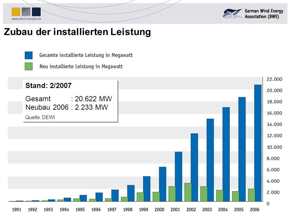 Zubau der installierten Leistung Stand: 01/2005 Stand: 2/2007 Gesamt: 20.622 MW Neubau 2006: 2.233 MW Quelle: DEWI Stand: 2/2007 Gesamt: 20.622 MW Neubau 2006: 2.233 MW Quelle: DEWI