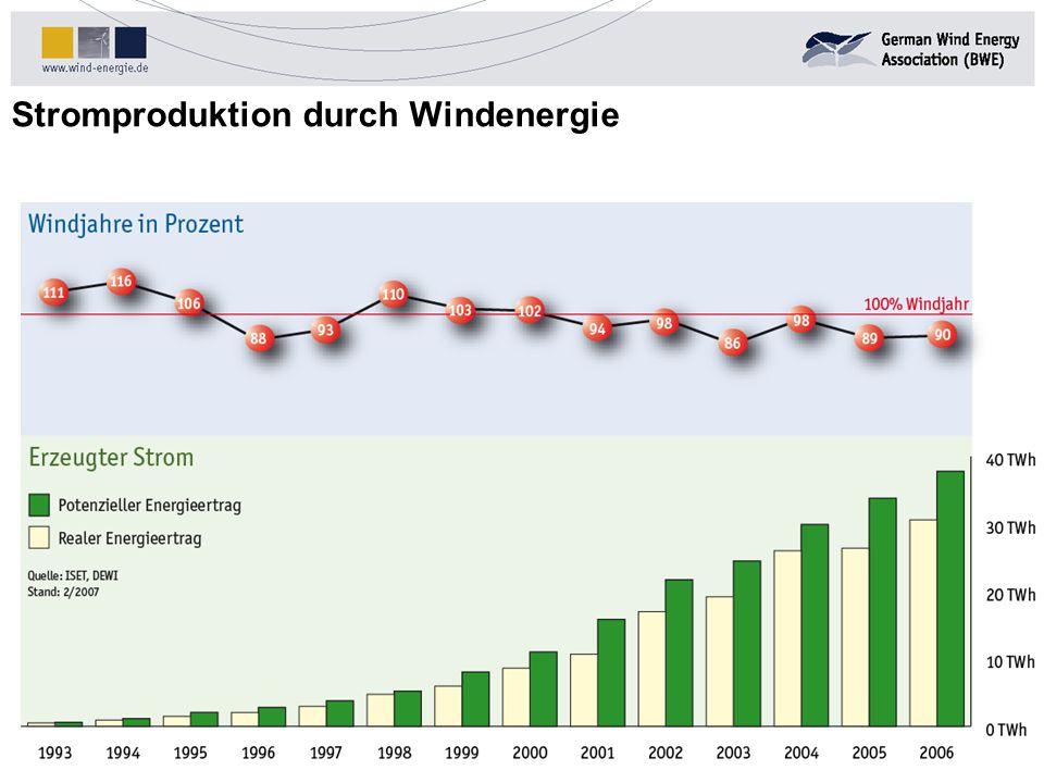 Stromproduktion durch Windenergie Stand: 03/2005