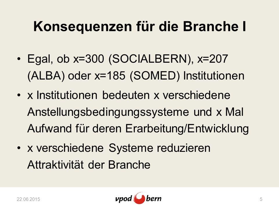 Konsequenzen für die Branche I Egal, ob x=300 (SOCIALBERN), x=207 (ALBA) oder x=185 (SOMED) Institutionen x Institutionen bedeuten x verschiedene Anst