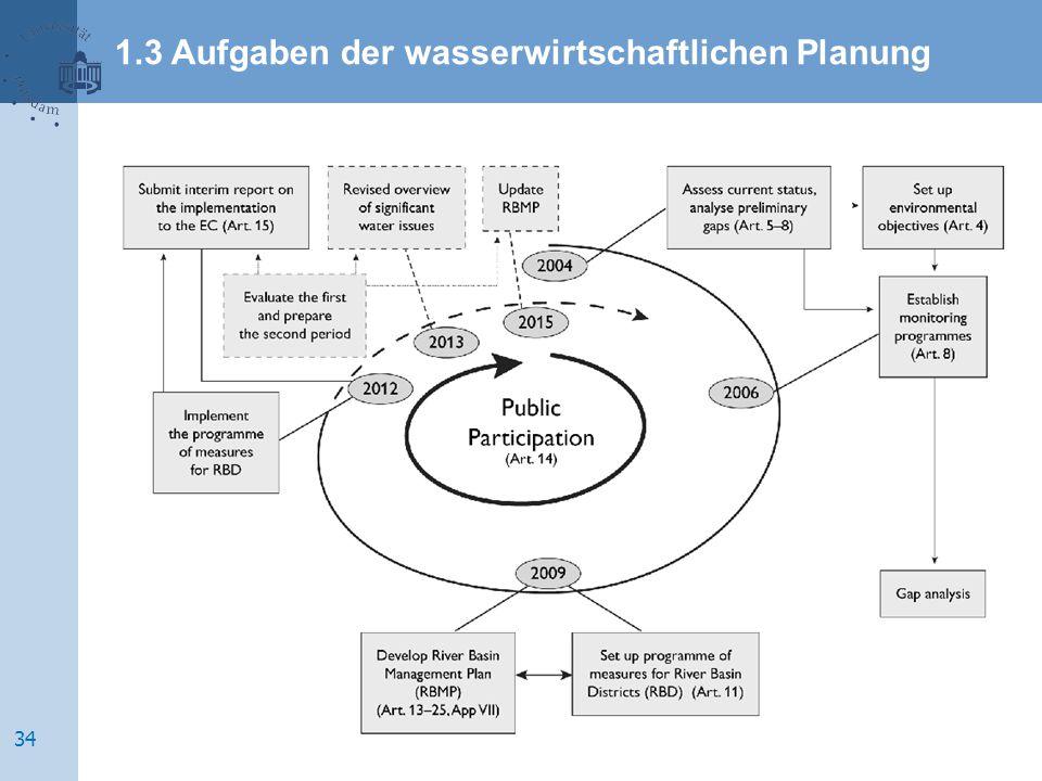 1.3 Aufgaben der wasserwirtschaftlichen Planung 34