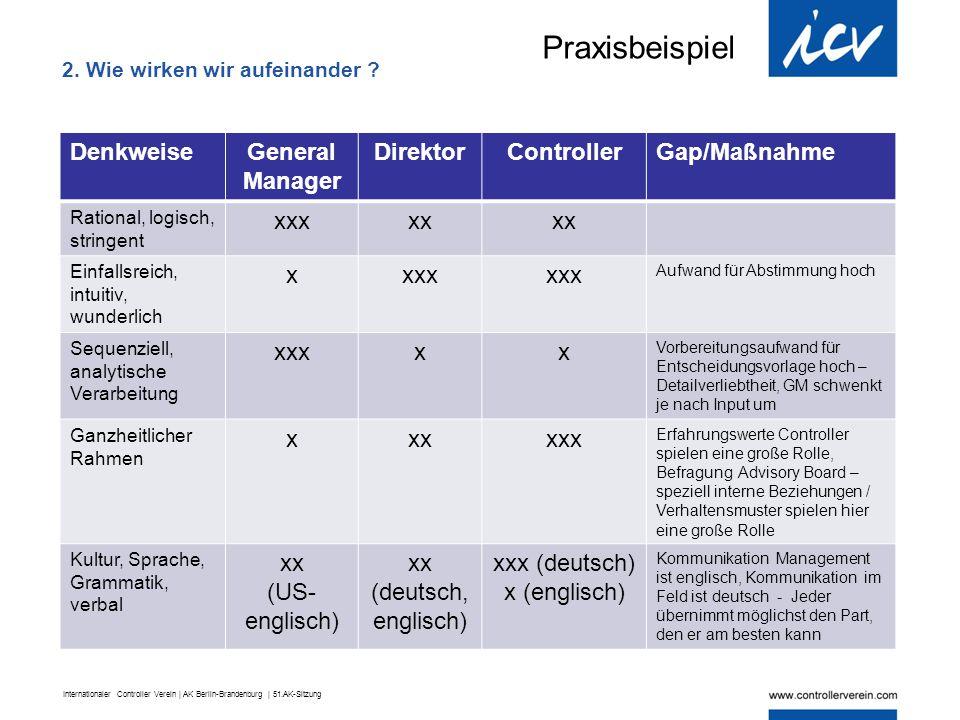 Internationaler Controller Verein | AK Berlin-Brandenburg | 51.AK-Sitzung DenkweiseGeneral Manager DirektorControllerGap/Maßnahme Rational, logisch, s
