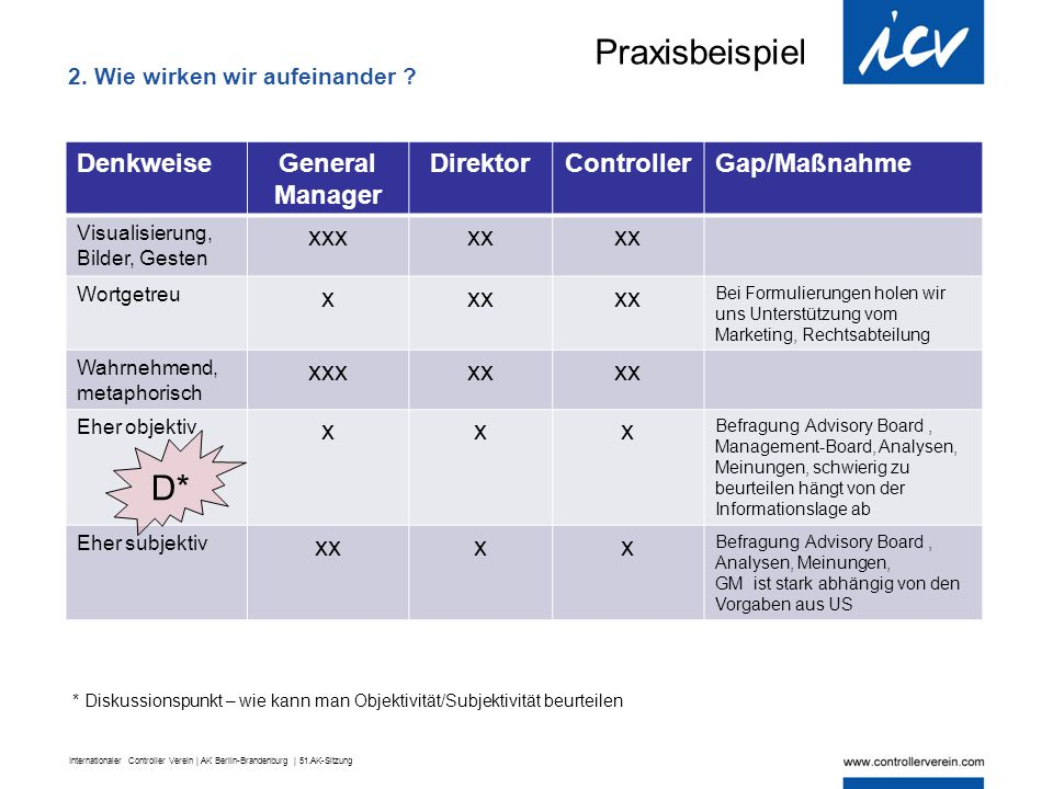 Internationaler Controller Verein | AK Berlin-Brandenburg | 51.AK-Sitzung DenkweiseGeneral Manager DirektorControllerGap/Maßnahme Visualisierung, Bild