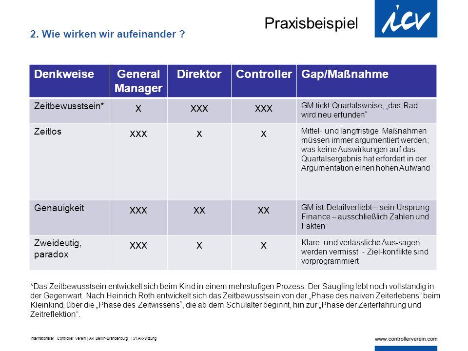 Internationaler Controller Verein | AK Berlin-Brandenburg | 51.AK-Sitzung DenkweiseGeneral Manager DirektorControllerGap/Maßnahme Zeitbewusstsein* xxx