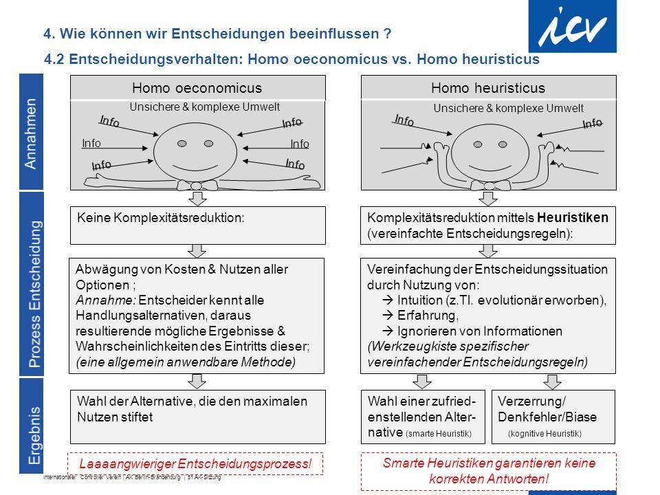 Internationaler Controller Verein | AK Berlin-Brandenburg | 51.AK-Sitzung 4.2 Entscheidungsverhalten: Homo oeconomicus vs. Homo heuristicus Abwägung v