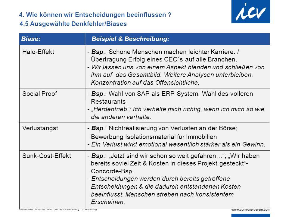 Internationaler Controller Verein | AK Berlin-Brandenburg | 51.AK-Sitzung 4.5 Ausgewählte Denkfehler/Biases Halo-Effekt - Bsp.: Schöne Menschen machen
