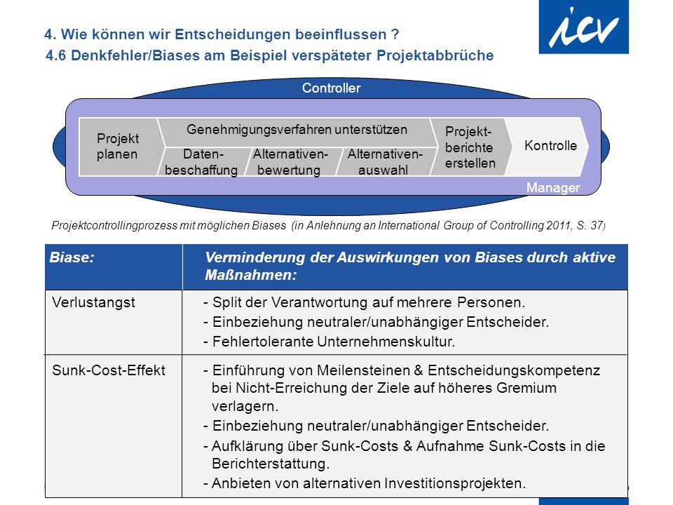 Internationaler Controller Verein | AK Berlin-Brandenburg | 51.AK-Sitzung Verlustangst - Split der Verantwortung auf mehrere Personen. - Einbeziehung