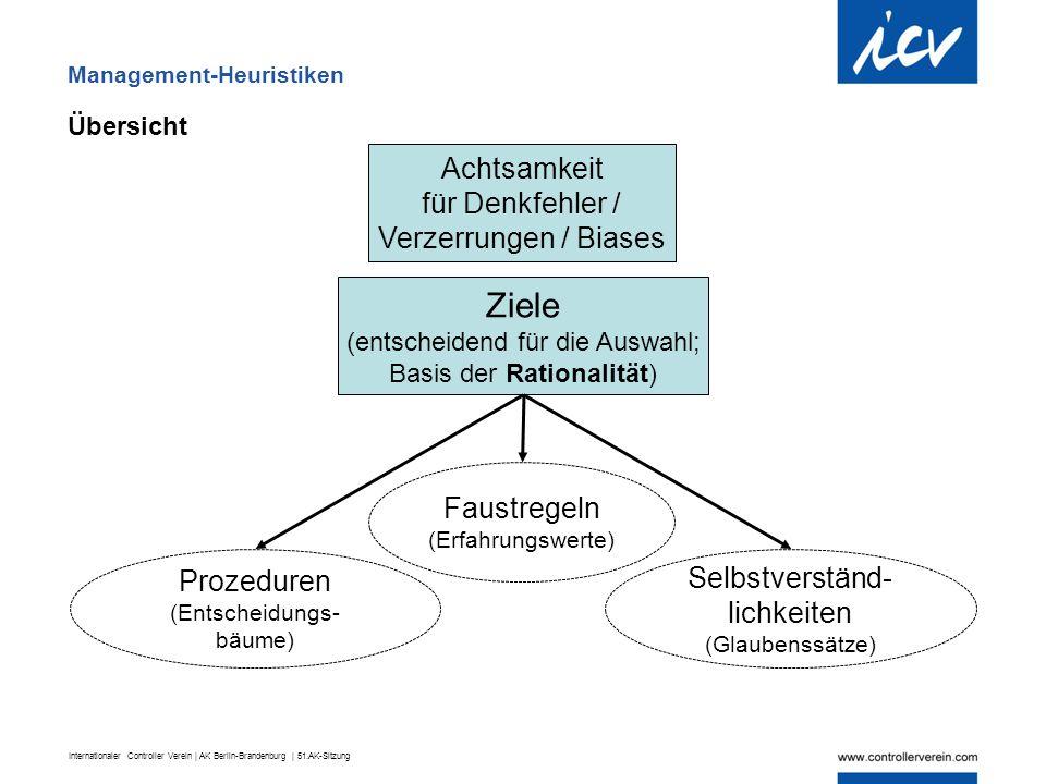 Internationaler Controller Verein | AK Berlin-Brandenburg | 51.AK-Sitzung Management-Heuristiken Übersicht Prozeduren (Entscheidungs- bäume) Selbstver