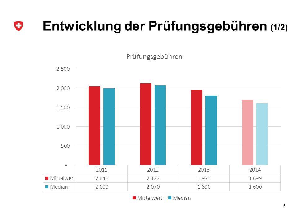 Ausblick (1/3) Erfahrungswerte aus Entwicklungen Prüfung und gegebenenfalls Umsetzung von Kürzungen des Bundesbeitrages bei Überschreitung der Erfahrungswerte Kostenanteile der Prüfungen 2013 17
