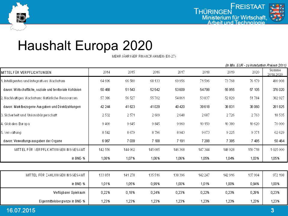 316.07.2015 F REISTAAT T HÜRINGEN Ministerium für Wirtschaft, Arbeit und Technologie Haushalt Europa 2020