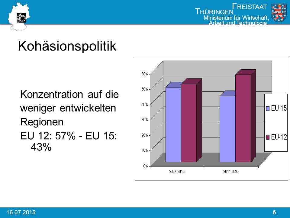 616.07.2015 F REISTAAT T HÜRINGEN Ministerium für Wirtschaft, Arbeit und Technologie Kohäsionspolitik Konzentration auf die weniger entwickelten Regionen EU 12: 57% - EU 15: 43%