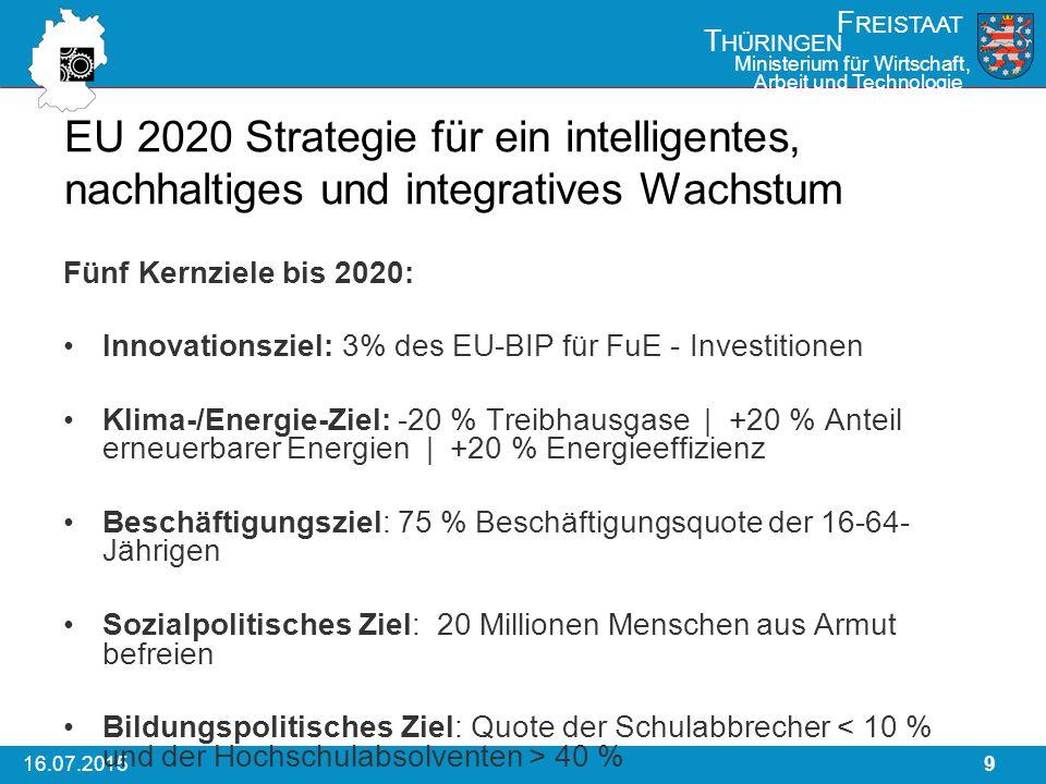 916.07.2015 F REISTAAT T HÜRINGEN Ministerium für Wirtschaft, Arbeit und Technologie EU 2020 Strategie für ein intelligentes, nachhaltiges und integratives Wachstum Fünf Kernziele bis 2020: Innovationsziel: 3% des EU-BIP für FuE - Investitionen Klima-/Energie-Ziel: -20 % Treibhausgase | +20 % Anteil erneuerbarer Energien | +20 % Energieeffizienz Beschäftigungsziel: 75 % Beschäftigungsquote der 16-64- Jährigen Sozialpolitisches Ziel: 20 Millionen Menschen aus Armut befreien Bildungspolitisches Ziel: Quote der Schulabbrecher 40 %