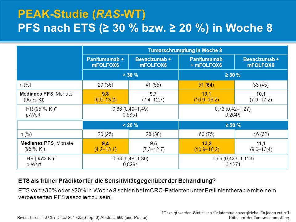 PEAK-Studie (RAS-WT) PFS nach ETS (≥ 30 % bzw. ≥ 20 %) in Woche 8 Tumorschrumpfung in Woche 8 Panitumumab + mFOLFOX6 Bevacizumab + mFOLFOX6 Panitumuma