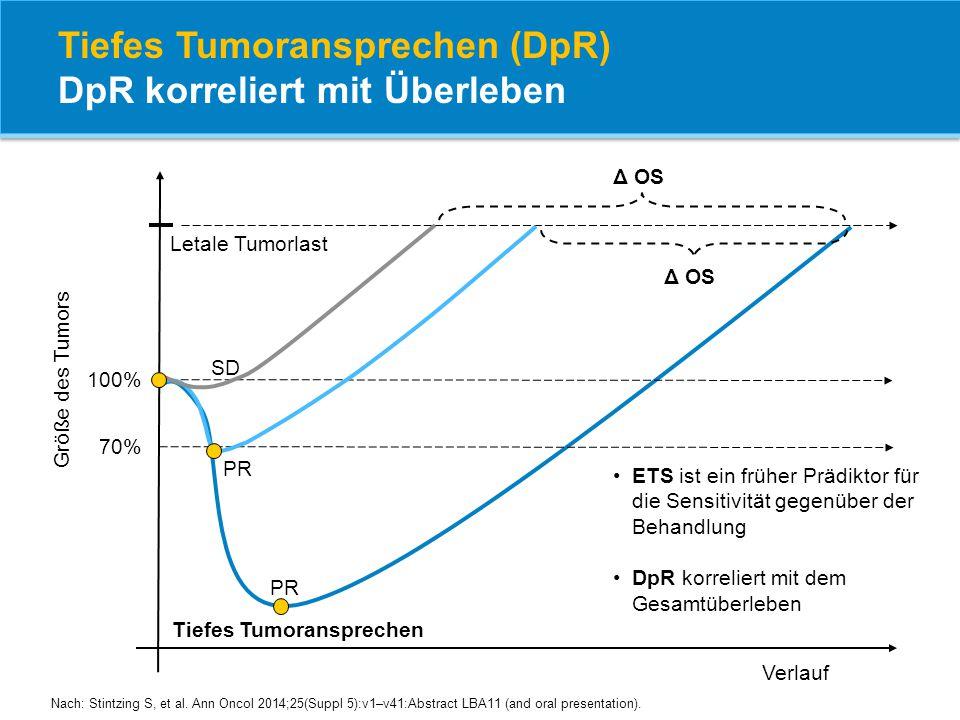 Verlauf Δ OS Tiefes Tumoransprechen 100% 70% Größe des Tumors PR SD Δ OS Letale Tumorlast ETS ist ein früher Prädiktor für die Sensitivität gegenüber