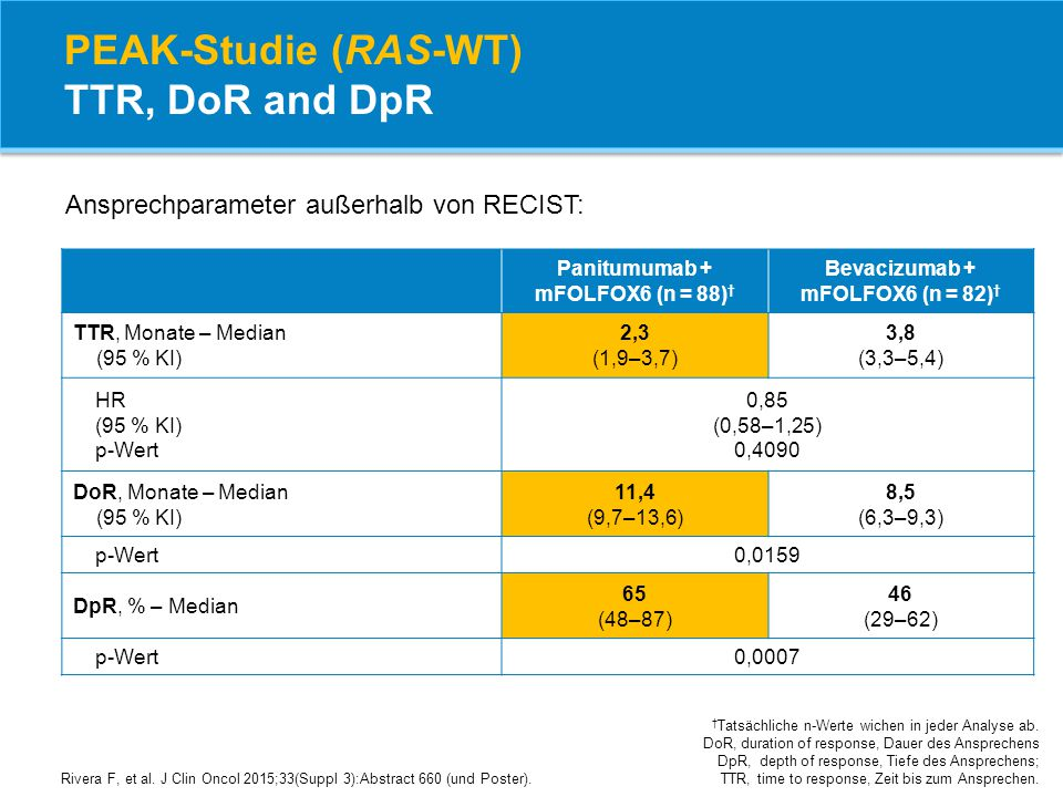 PEAK-Studie (RAS-WT) TTR, DoR and DpR † Tatsächliche n-Werte wichen in jeder Analyse ab. DoR, duration of response, Dauer des Ansprechens DpR, depth o