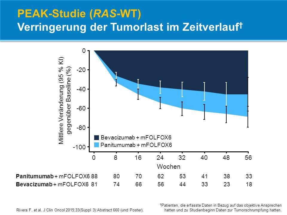 PEAK-Studie (RAS-WT) Verringerung der Tumorlast im Zeitverlauf † † Patienten, die erfasste Daten in Bezug auf das objektive Ansprechen hatten und zu S