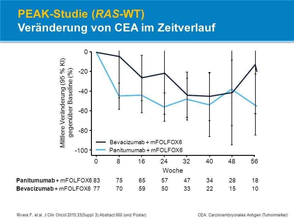 PEAK-Studie (RAS-WT) Veränderung von CEA im Zeitverlauf CEA: Carcinoembryonales Antigen (Tumormarker) -40 -20 0 -60 Woche -80 -100 08162432404856 Pani