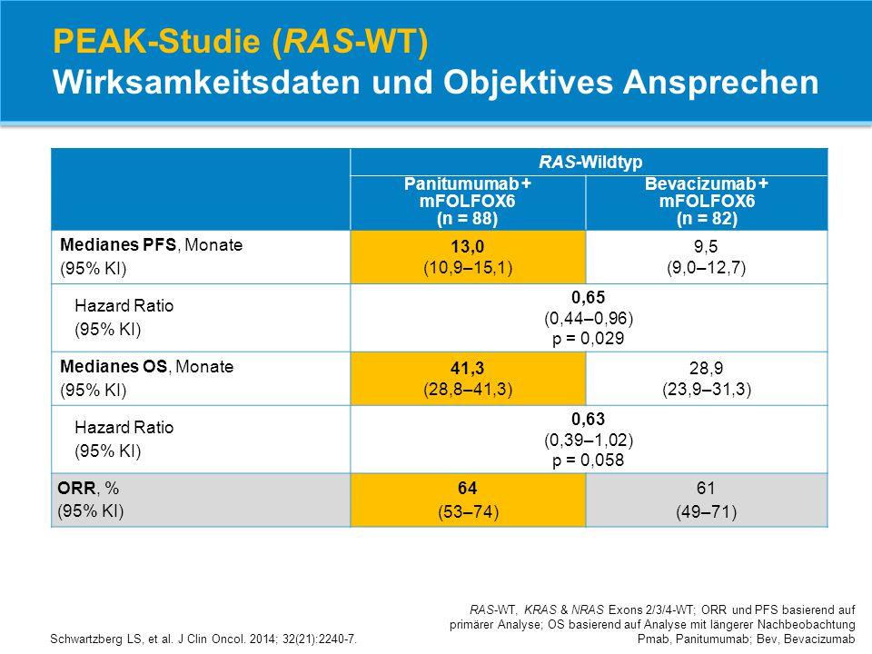 PEAK-Studie (RAS-WT) Wirksamkeitsdaten und Objektives Ansprechen RAS-WT, KRAS & NRAS Exons 2/3/4-WT; ORR und PFS basierend auf primärer Analyse; OS ba